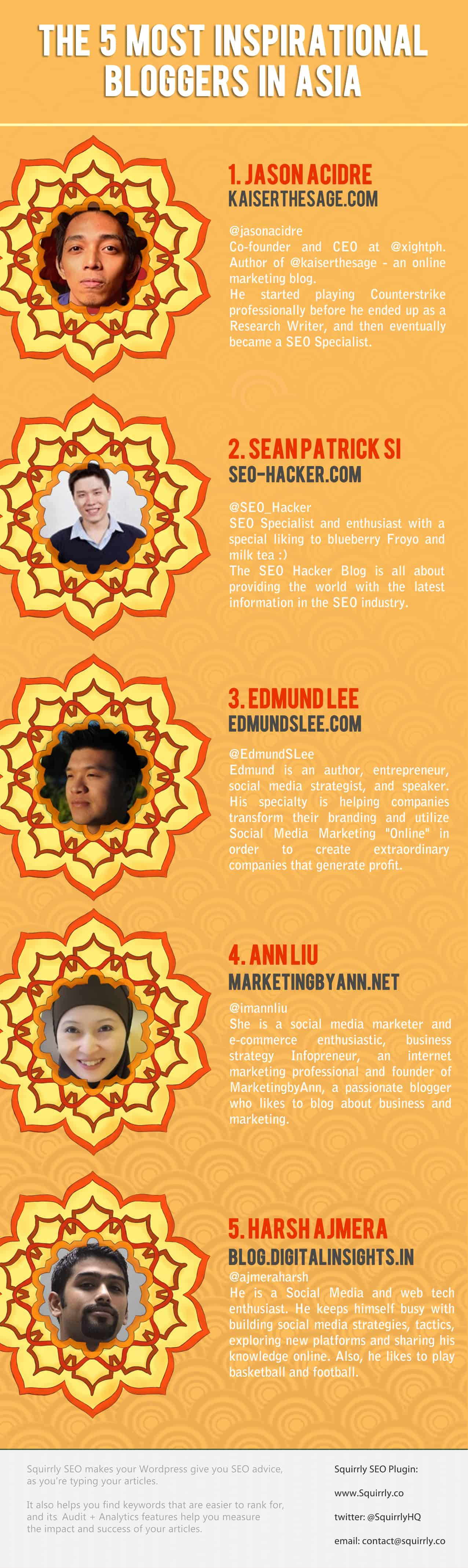 5 most inspirational bloggers in asia