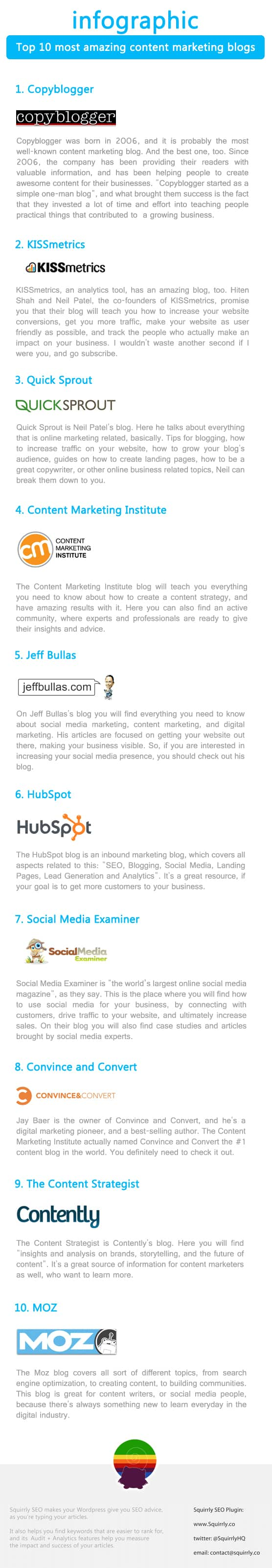 Top 10 most amazing content marketing blogs