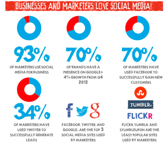 business social media marketing Lyfe marketing is a social media management company we offer social media services, search engine services, and website design services we create and manage top-performing social media campaigns for business.