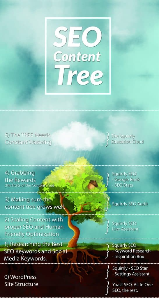 the squirrly content tree